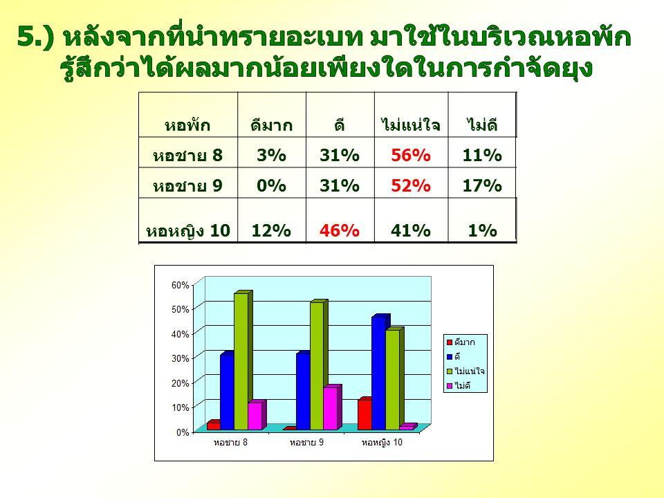 หอพักดีมากดีไม่แน่ใจไม่ดี หอชาย 8 3%31%56%11% หอชาย 9 0%31%52%17% หอหญิง 10 12%46%41%1%