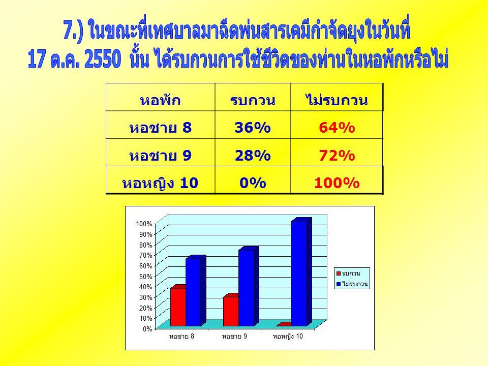 หอพักรบกวนไม่รบกวน หอชาย 8 36%64% หอชาย 9 28%72% หอหญิง 10 0%100%