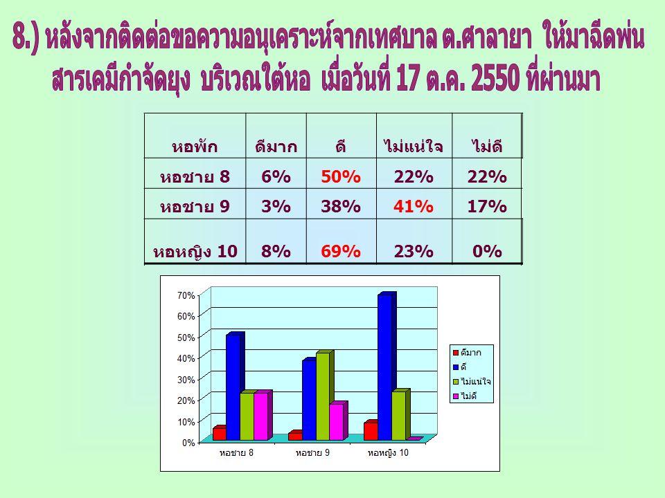 หอพักดีมากดีไม่แน่ใจไม่ดี หอชาย 8 6%50%22% หอชาย 9 3%38%41%17% หอหญิง 10 8%69%23%0%
