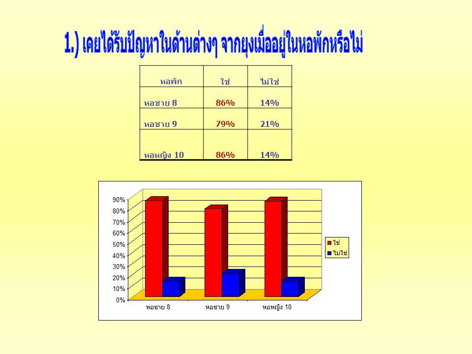 หอพักใช่ไม่ใช่ หอชาย 8 86%14% หอชาย 9 79%21% หอหญิง 10 86%14%