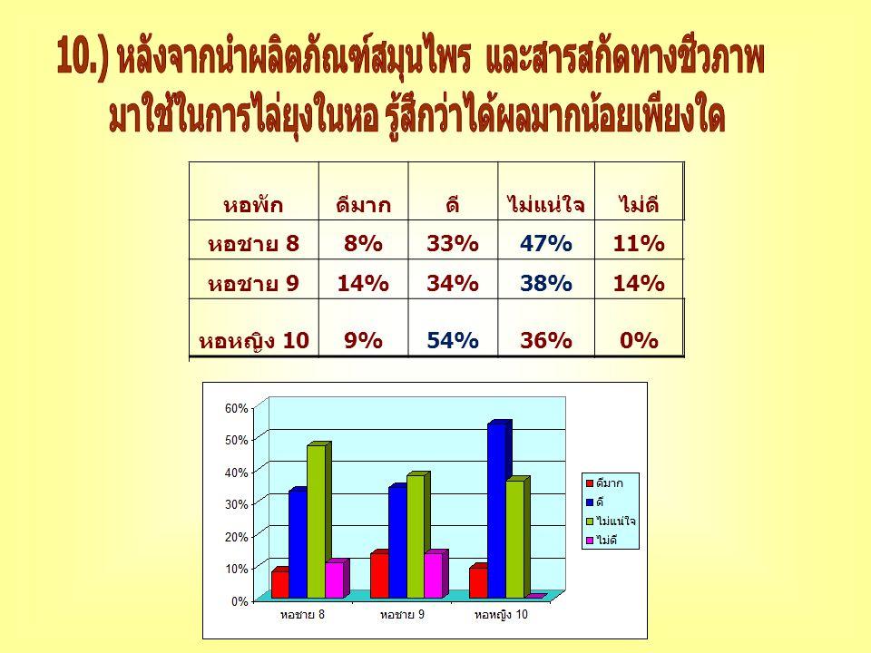 หอพักดีมากดีไม่แน่ใจไม่ดี หอชาย 8 8%33%47%11% หอชาย 9 14%34%38%14% หอหญิง 10 9%54%36%0%