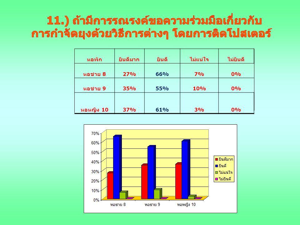 หอพักยินดีมากยินดีไม่แน่ใจไม่ยินดี หอชาย 8 27%66%7%0% หอชาย 9 35%55%10%0% หอหญิง 10 37%61%3%0%