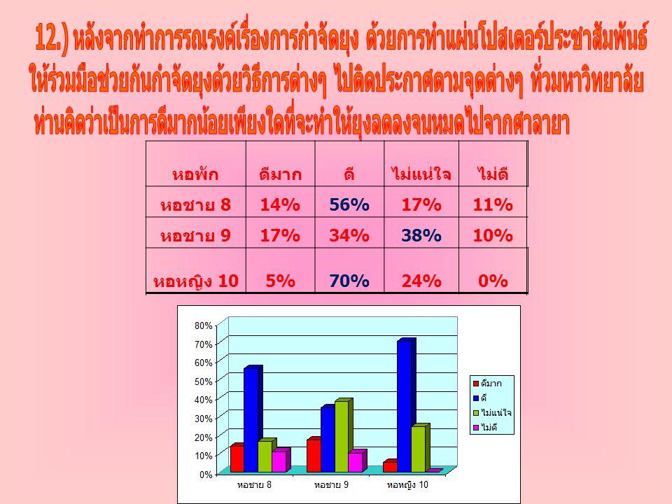 หอพักดีมากดีไม่แน่ใจไม่ดี หอชาย 8 14%56%17%11% หอชาย 9 17%34%38%10% หอหญิง 10 5%70%24%0%