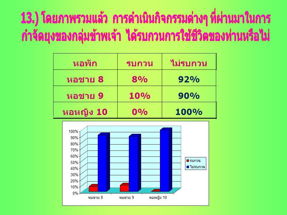 หอพักรบกวนไม่รบกวน หอชาย 8 8%92% หอชาย 9 10%90% หอหญิง 10 0%100%