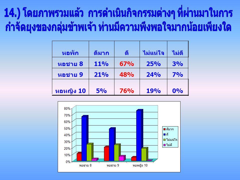 หอพักดีมากดีไม่แน่ใจไม่ดี หอชาย 8 11%67%25%3% หอชาย 9 21%48%24%7% หอหญิง 10 5%76%19%0%