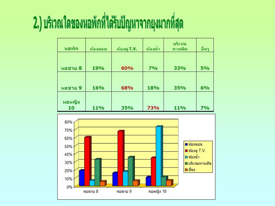 หอพักดีมากดีไม่แน่ใจไม่ดี หอชาย 8 53%34%11%1% หอชาย 9 52%42%6%0% หอหญิง 10 53%43%3%1%