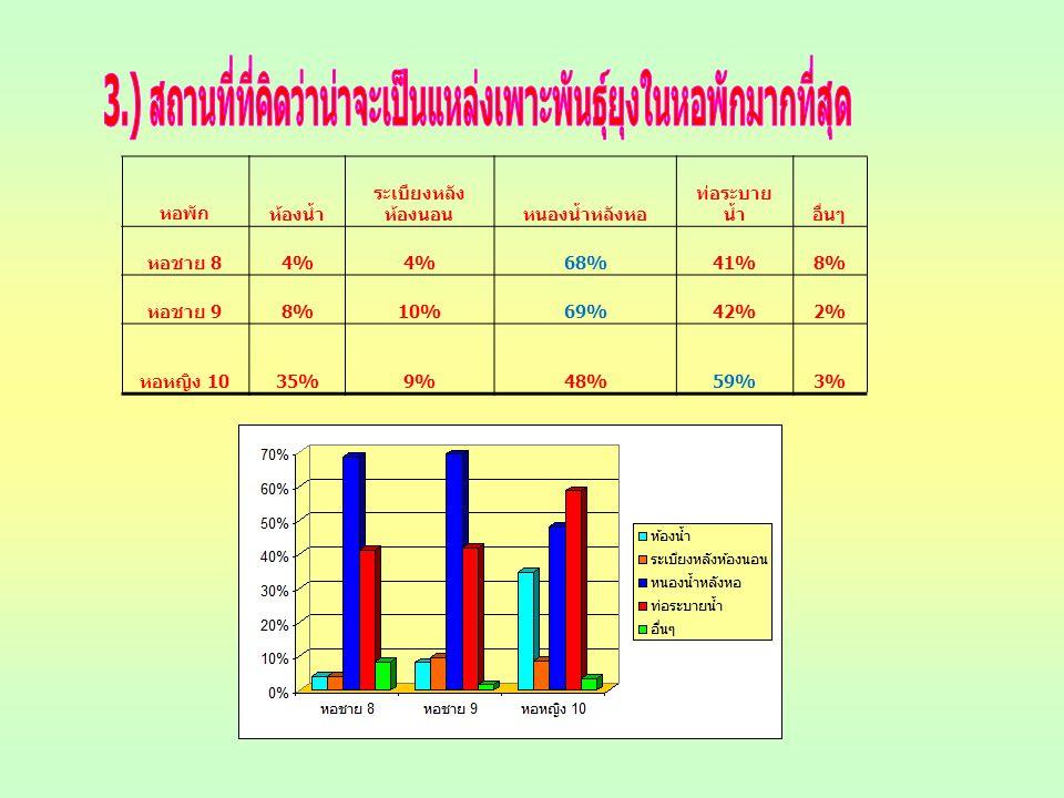 หอพักห้องน้ำ ระเบียงหลัง ห้องนอนหนองน้ำหลังหอ ท่อระบาย น้ำอื่นๆ หอชาย 8 4% 68%41%8% หอชาย 9 8%10%69%42%2% หอหญิง 10 35%9%48%59%3%