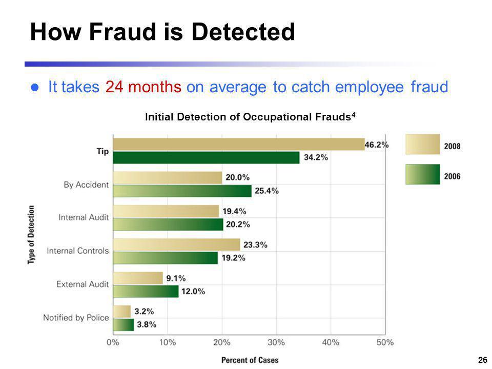 Top 10 Banking Fraud ไพรัช ศรีวิไลฤทธิ์ pairat@tisco.co.th 09/10/57 25 การตรวจจับและสืบค้นทุจริต
