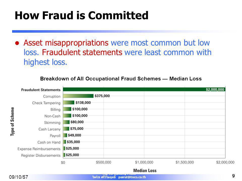 Top 10 Banking Fraud ไพรัช ศรีวิไลฤทธิ์ pairat@tisco.co.th 09/10/57 8 ประเภทของทุจริต ทุจริตอาจแบ่งได้เป็น 3 ประเภทใหญ่ ๆ คือ –ทุจริตเกี่ยวกับทรัพย์สิ