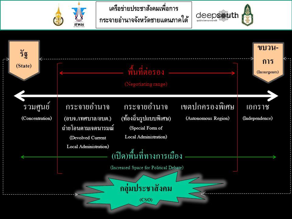 เครือข่ายประชาสังคมเพื่อการ กระจายอำนาจจังหวัดชายแดนภาคใต้ กระจายอำนาจ (อบจ./เทศบาล/อบต.) ถ่ายโอนตามเจตนารมณ์ (Devolved Current Local Administration) รวมศูนย์ (Concentration) เอกราช (Independence) เขตปกครองพิเศษ (Autonomous Region) กระจายอำนาจ (ท้องถิ่นรูปแบบพิเศษ) (Special Form of Local Administration) พื้นที่ต่อรอง (Negotiating range) รัฐ (State) ขบวน- การ (Insurgents) กลุ่มประชาสังคม (CSO) (เปิด)พื้นที่ทางการเมือง (Increased Space for Political Debate)