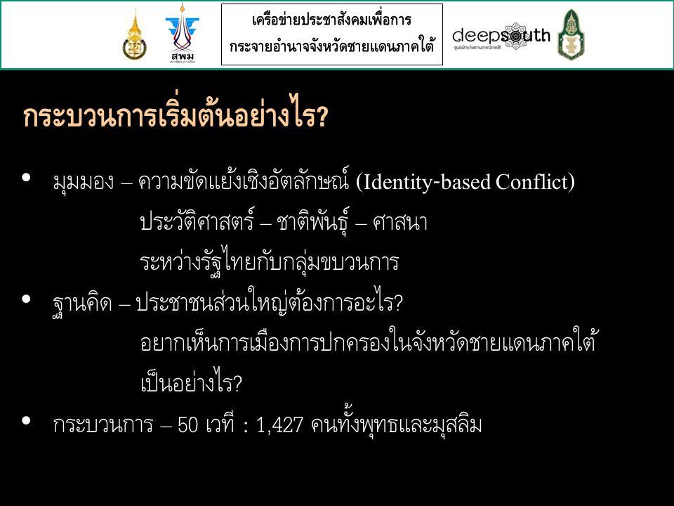 เครือข่ายประชาสังคมเพื่อการ กระจายอำนาจจังหวัดชายแดนภาคใต้ มุมมอง – ความขัดแย้งเชิงอัตลักษณ์ (Identity-based Conflict) ประวัติศาสตร์ – ชาติพันธุ์ – ศาสนา ระหว่างรัฐไทยกับกลุ่มขบวนการ ฐานคิด – ประชาชนส่วนใหญ่ต้องการอะไร .