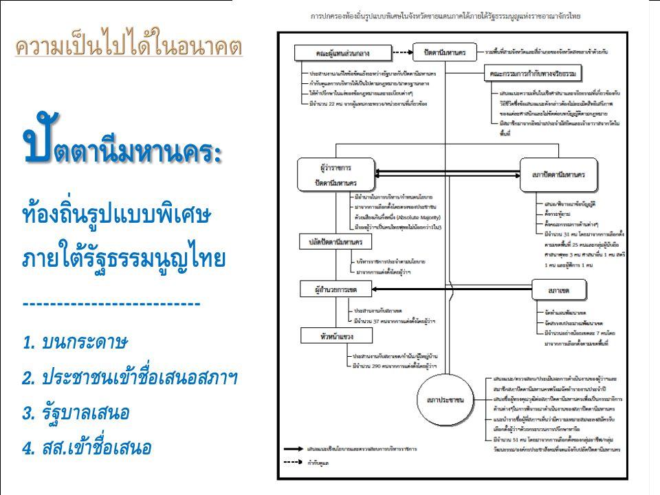 เครือข่ายประชาสังคมเพื่อการ กระจายอำนาจจังหวัดชายแดนภาคใต้ ข้อท้าทาย ปั ตตานีมหานคร : ท้องถิ่นรูปแบบพิเศษ ภายใต้รัฐธรรมนูญไทย -------------------------- 1.