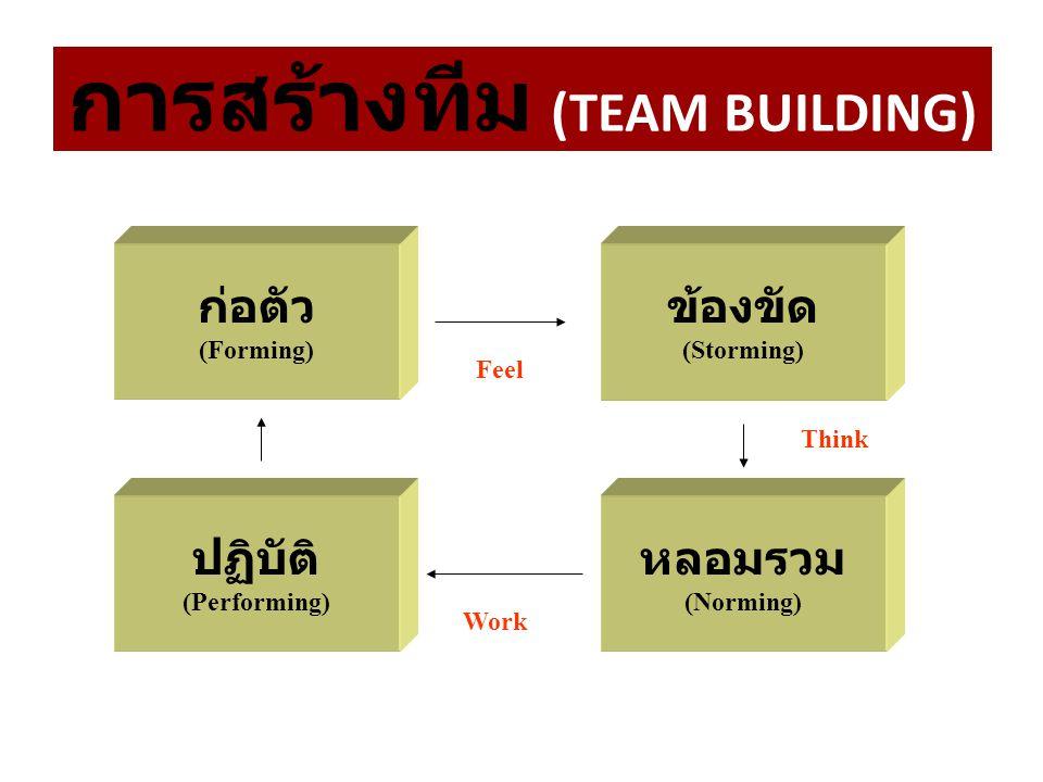 ฐานทีมงาน รู้สึกผูกพัน FEEL คิดร่วมกัน THINK ช่วยกันทำ WORK