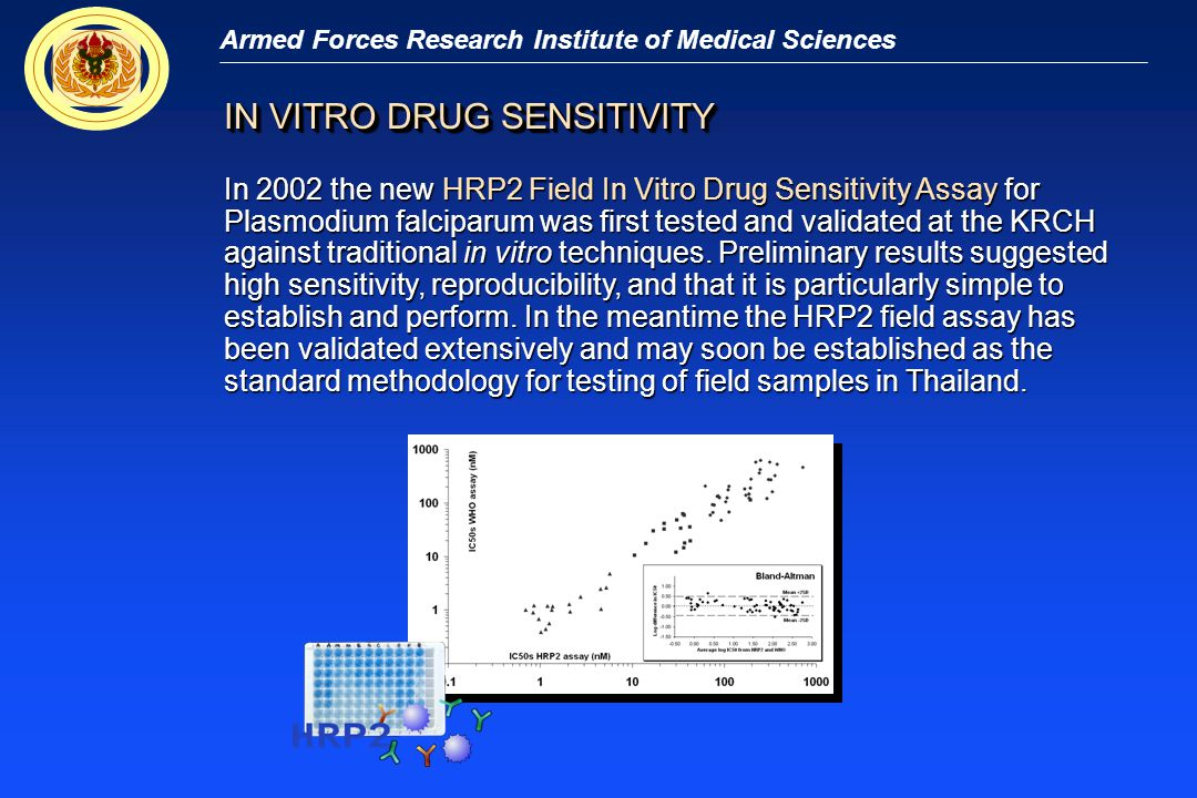Armed Forces Research Institute of Medical Sciences In 2002 the new HRP2 Field In Vitro Drug Sensitivity Assay for Plasmodium falciparum was first tes