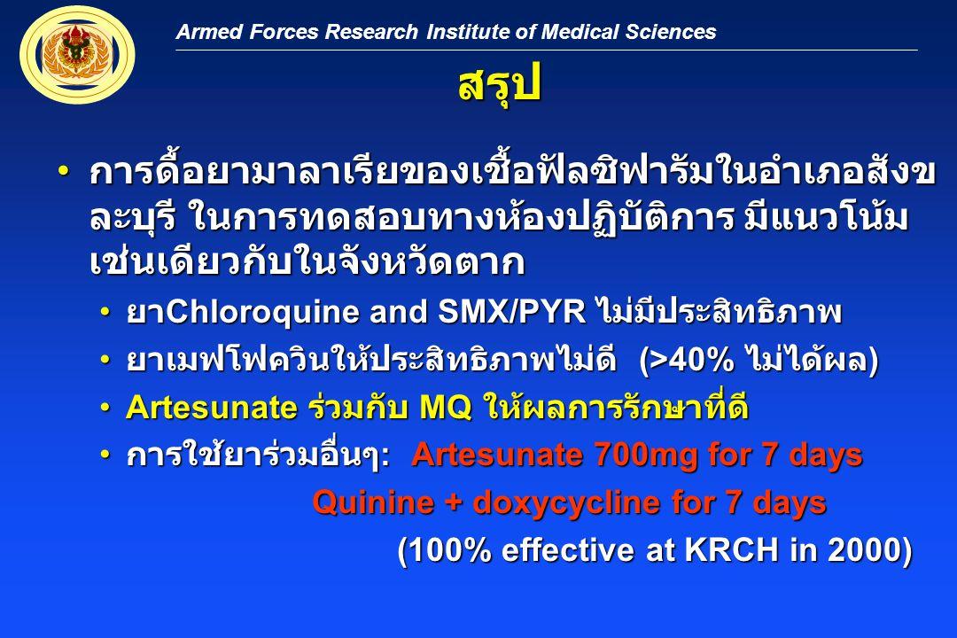 Armed Forces Research Institute of Medical Sciences สรุป การดื้อยามาลาเรียของเชื้อฟัลซิฟารัมในอำเภอสังข ละบุรี ในการทดสอบทางห้องปฏิบัติการ มีแนวโน้ม เช่นเดียวกับในจังหวัดตาก การดื้อยามาลาเรียของเชื้อฟัลซิฟารัมในอำเภอสังข ละบุรี ในการทดสอบทางห้องปฏิบัติการ มีแนวโน้ม เช่นเดียวกับในจังหวัดตาก ยา Chloroquine and SMX/PYR ไม่มีประสิทธิภาพ ยา Chloroquine and SMX/PYR ไม่มีประสิทธิภาพ ยาเมฟโฟควินให้ประสิทธิภาพไม่ดี (>40% ไม่ได้ผล ) ยาเมฟโฟควินให้ประสิทธิภาพไม่ดี (>40% ไม่ได้ผล ) Artesunate ร่วมกับ MQ ให้ผลการรักษาที่ดีArtesunate ร่วมกับ MQ ให้ผลการรักษาที่ดี การใช้ยาร่วมอื่นๆ : Artesunate 700mg for 7 days การใช้ยาร่วมอื่นๆ : Artesunate 700mg for 7 days Quinine + doxycycline for 7 days (100% effective at KRCH in 2000)