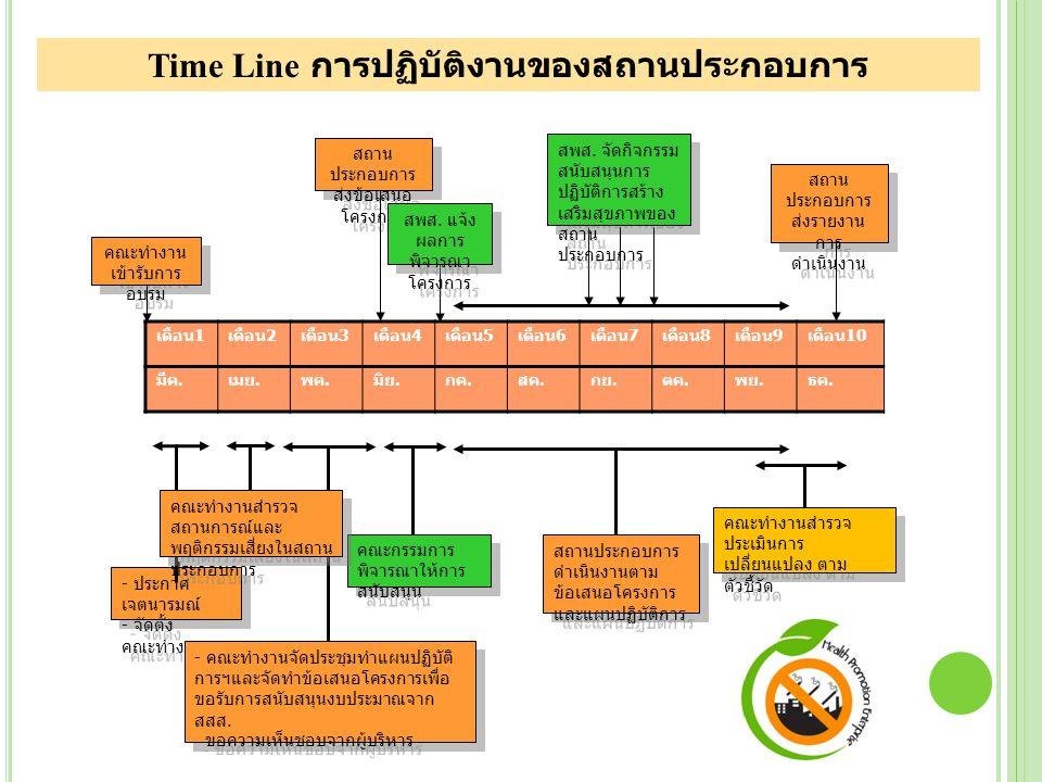 7. ประเมินผลการดำเนินงานตามตัวชี้วัด ตรวจสอบการดำเนินงาน จัดประชุมคณะทำงาน เพื่อติดตามความก้าวหน้า จัดแสดงความก้าวหน้าของการดำเนินงานด้วย กราฟ ตารางรู