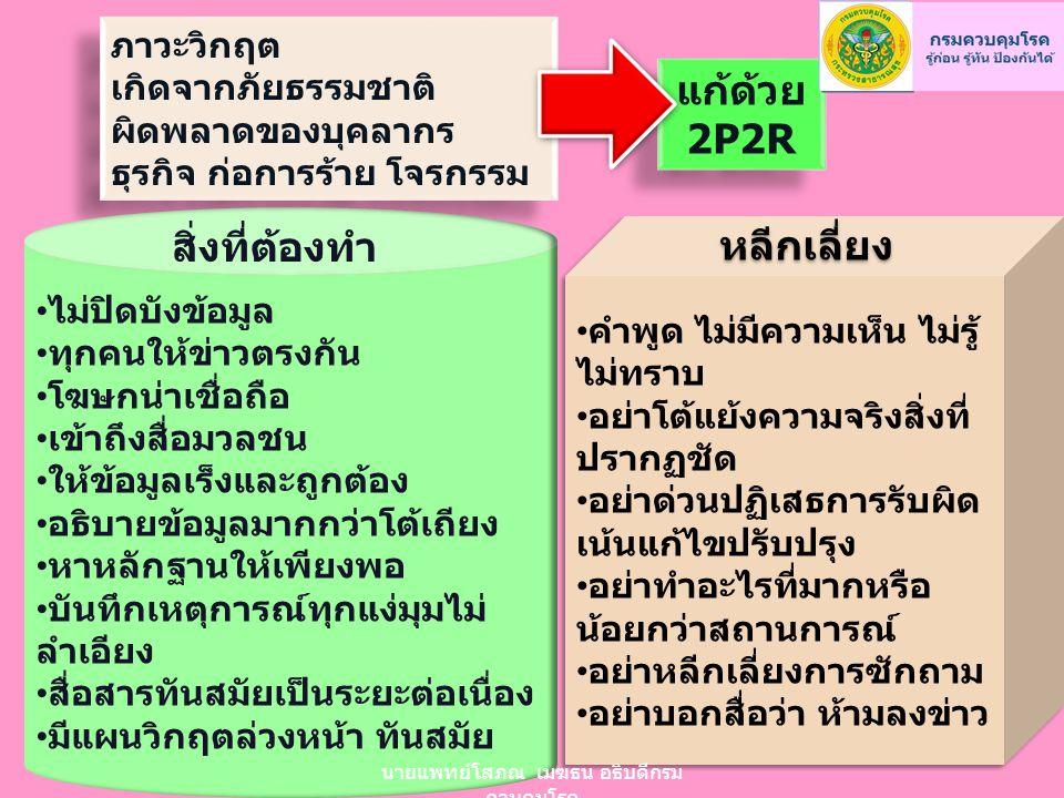 ภาวะวิกฤต เกิดจากภัยธรรมชาติ ผิดพลาดของบุคลากร ธุรกิจ ก่อการร้าย โจรกรรม ภาวะวิกฤต เกิดจากภัยธรรมชาติ ผิดพลาดของบุคลากร ธุรกิจ ก่อการร้าย โจรกรรม แก้ด้วย 2P2R แก้ด้วย 2P2R ไม่ปิดบังข้อมูล ทุกคนให้ข่าวตรงกัน โฆษกน่าเชื่อถือ เข้าถึงสื่อมวลชน ให้ข้อมูลเร็งและถูกต้อง อธิบายข้อมูลมากกว่าโต้เถียง หาหลักฐานให้เพียงพอ บันทึกเหตุการณ์ทุกแง่มุมไม่ ลำเอียง สื่อสารทันสมัยเป็นระยะต่อเนื่อง มีแผนวิกฤตล่วงหน้า ทันสมัย สิ่งที่ต้องทำ คำพูด ไม่มีความเห็น ไม่รู้ ไม่ทราบ อย่าโต้แย้งความจริงสิ่งที่ ปรากฏชัด อย่าด่วนปฏิเสธการรับผิด เน้นแก้ไขปรับปรุง อย่าทำอะไรที่มากหรือ น้อยกว่าสถานการณ์ อย่าหลีกเลี่ยงการซักถาม อย่าบอกสื่อว่า ห้ามลงข่าว คำพูด ไม่มีความเห็น ไม่รู้ ไม่ทราบ อย่าโต้แย้งความจริงสิ่งที่ ปรากฏชัด อย่าด่วนปฏิเสธการรับผิด เน้นแก้ไขปรับปรุง อย่าทำอะไรที่มากหรือ น้อยกว่าสถานการณ์ อย่าหลีกเลี่ยงการซักถาม อย่าบอกสื่อว่า ห้ามลงข่าว หลีกเลี่ยง นายแพทย์โสภณ เมฆธน อธิบดีกรม ควบคุมโรค