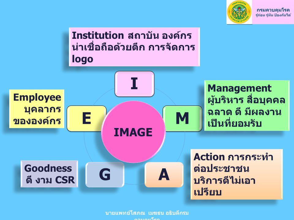 IMAGE IMAGE Institution สถาบัน องค์กร น่าเชื่อถือด้วยตึก การจัดการ logo Management ผู้บริหาร สื่อบุคคล ฉลาด ดี มีผลงาน เป็นที่ยอมรับ Action การกระทำ ต่อประชาชน บริการดีไม่เอา เปรียบ Action การกระทำ ต่อประชาชน บริการดีไม่เอา เปรียบ Goodness ดี งาม CSR Goodness ดี งาม CSR Employee บุคลากร ขององค์กร Employee บุคลากร ขององค์กร นายแพทย์โสภณ เมฆธน อธิบดีกรม ควบคุมโรค