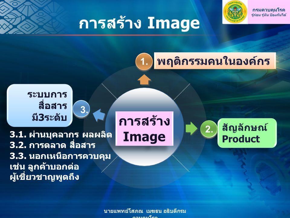 การสร้าง Image สัญลักษณ์ Product ระบบการ สื่อสาร มี3ระดับ ระบบการ สื่อสาร มี3ระดับ พฤติกรรมคนในองค์กร 1.