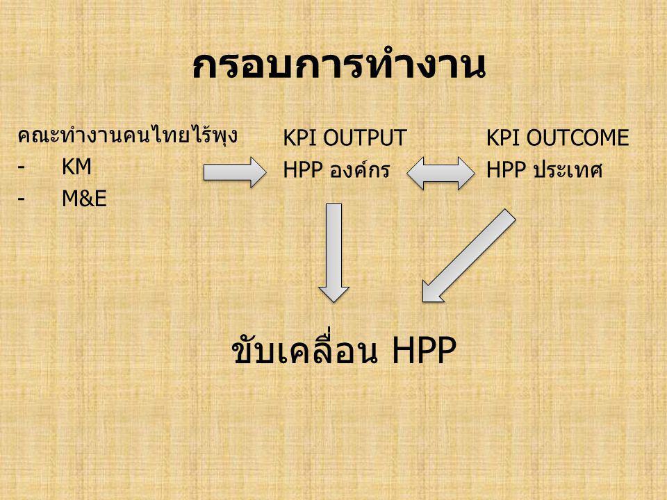 กรอบการทำงาน คณะทำงานคนไทยไร้พุง -KM -M&E KPI OUTPUT HPP องค์กร KPI OUTCOME HPP ประเทศ ขับเคลื่อน HPP