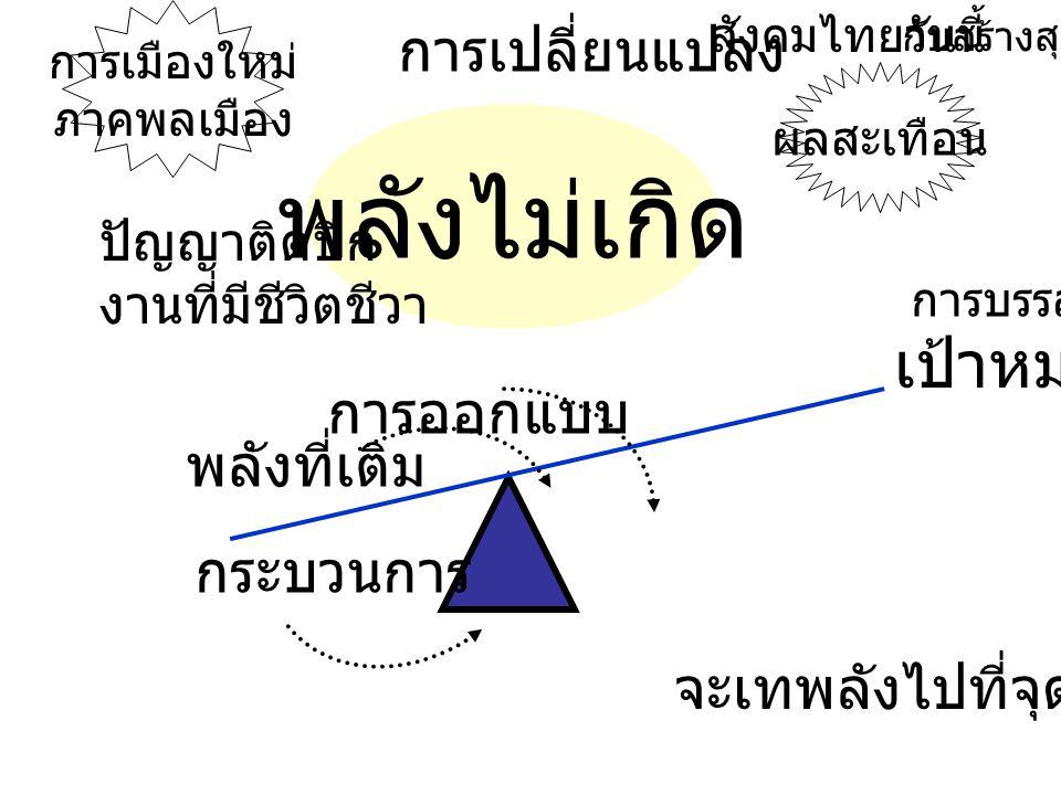 พลังไม่เกิด เป้าหมาย พลังที่เติม การออกแบบ กระบวนการ การบรรลุ ผลสะเทือน การเมืองใหม่ ภาคพลเมือง การเปลี่ยนแปลง ปัญญาติดปีก งานที่มีชีวิตชีวา จะเทพลังไปที่จุดใด สังคมไทยวันนี้ กับสร้างสุข