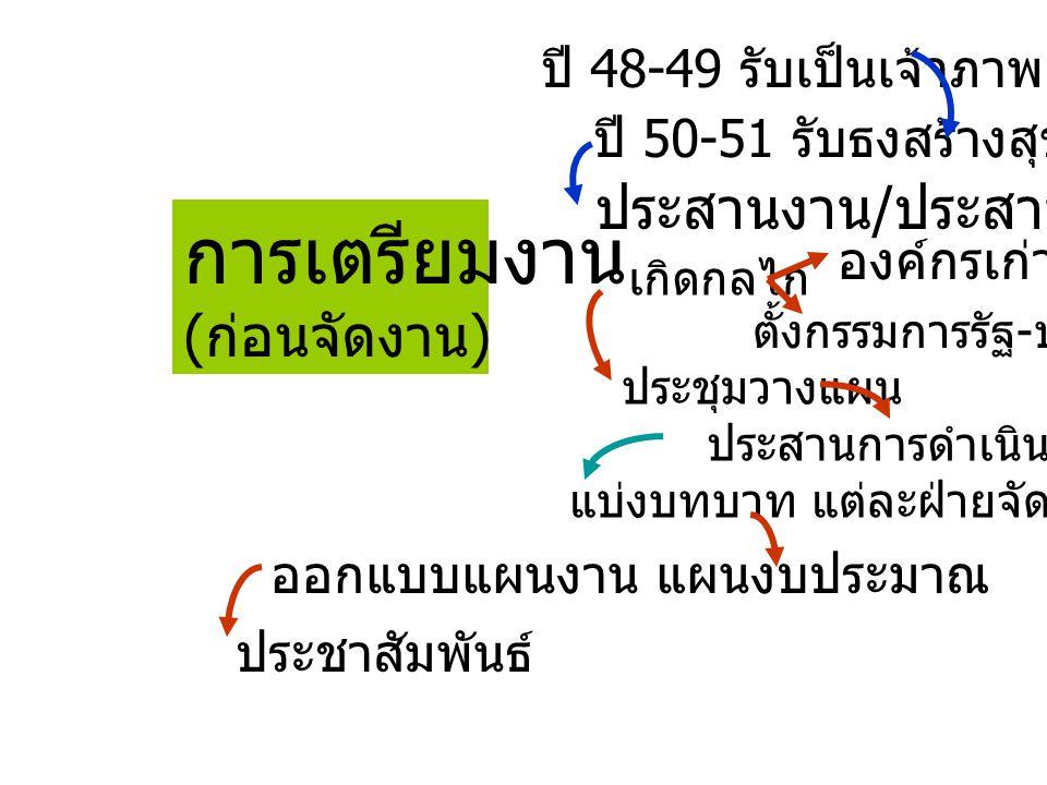 การเตรียมงาน ( ก่อนจัดงาน ) ปี 48-49 รับเป็นเจ้าภาพ ปี 50-51 รับธงสร้างสุข ประสานงาน / ประสานคน เกิดกลไก องค์กรเก่า ( ปชค.