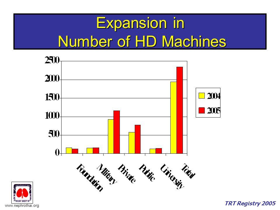 www.nephrothai.org TRT Registry 2005 Expansion in Number of HD Machines