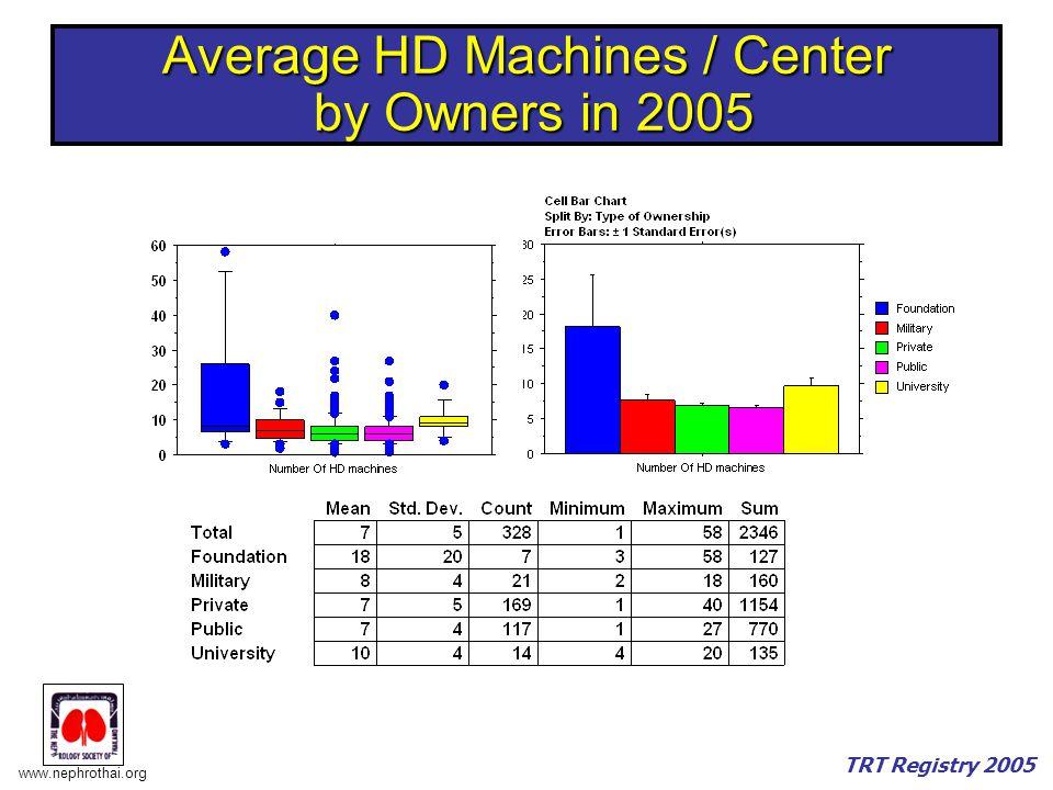 www.nephrothai.org TRT Registry 2005 Average HD Machines / Center by Owners in 2005