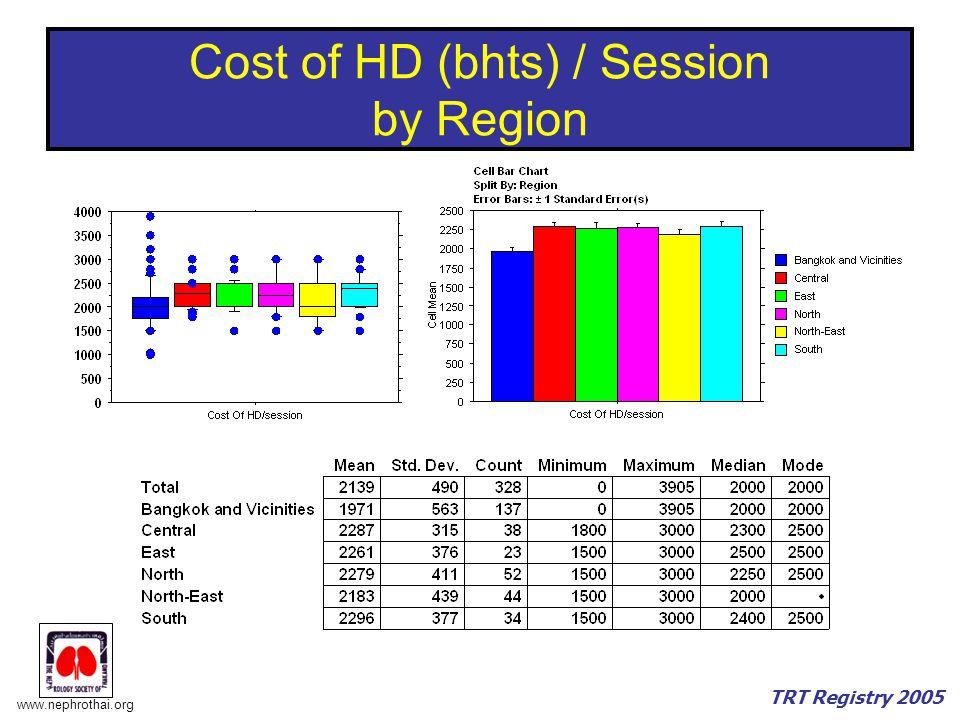 www.nephrothai.org TRT Registry 2005 Cost of HD (bhts) / Session by Region