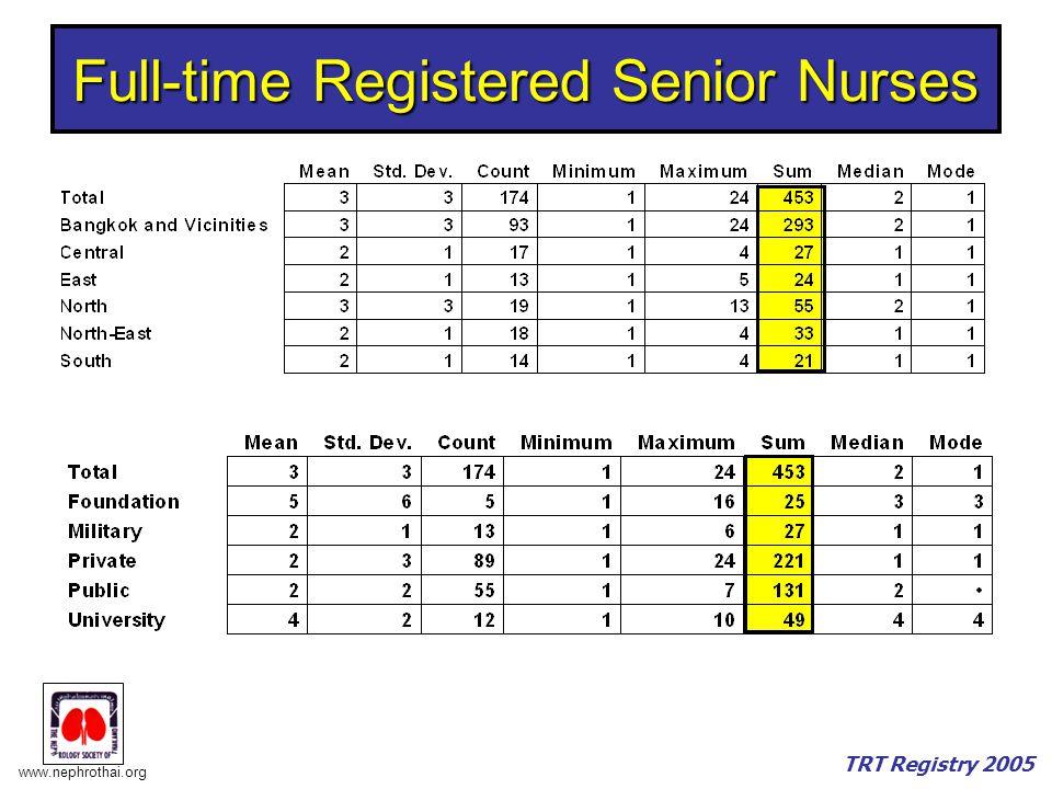 www.nephrothai.org TRT Registry 2005 Full-time Registered Senior Nurses