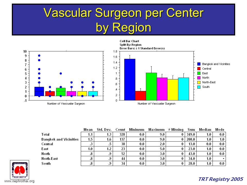www.nephrothai.org TRT Registry 2005 Vascular Surgeon per Center by Region