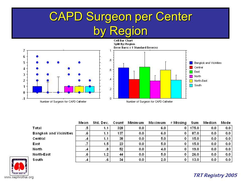 www.nephrothai.org TRT Registry 2005 CAPD Surgeon per Center by Region