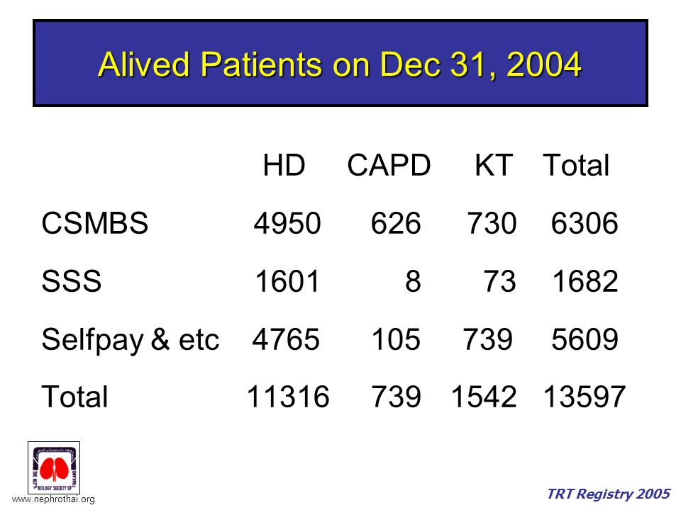 www.nephrothai.org TRT Registry 2005 Alived Patients on Dec 31, 2004 HD CAPD KT Total CSMBS 4950 626 730 6306 SSS 1601 8 73 1682 Selfpay & etc 4765 105 739 5609 Total11316 7391542 13597