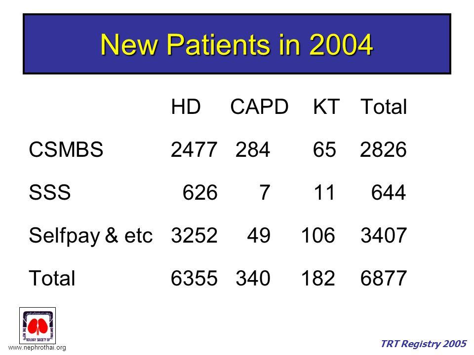www.nephrothai.org TRT Registry 2005 New Patients in 2004 HD CAPDKTTotal CSMBS2477 28465 2826 SSS 626 711 644 Selfpay & etc3252 49 1063407 Total6355 340 1826877