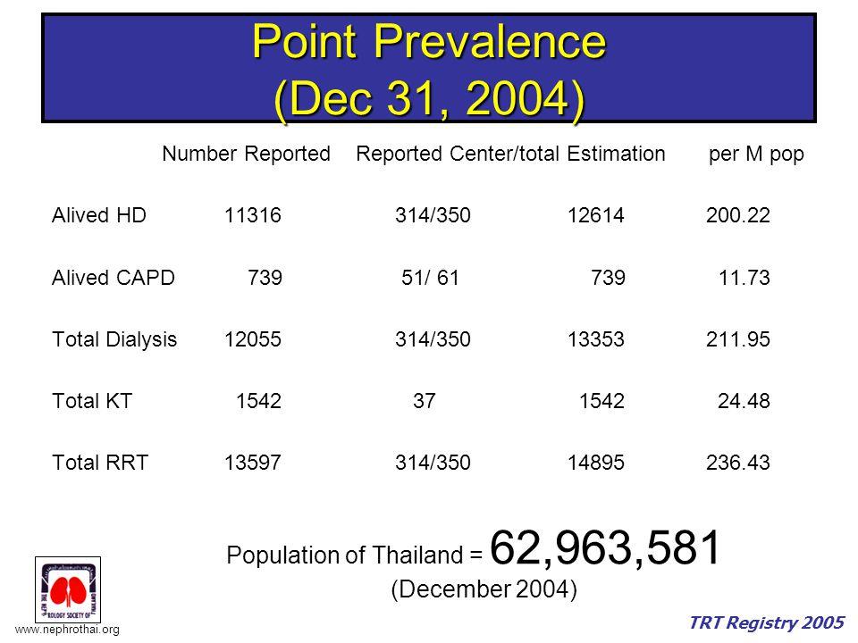 www.nephrothai.org TRT Registry 2005 Point Prevalence (Dec 31, 2004) Number Reported Reported Center/totalEstimation per M pop Alived HD11316314/35012614 200.22 Alived CAPD 739 51/ 61 739 11.73 Total Dialysis12055314/35013353 211.95 Total KT 1542 37 1542 24.48 Total RRT13597314/35014895 236.43 Population of Thailand = 62,963,581 (December 2004)
