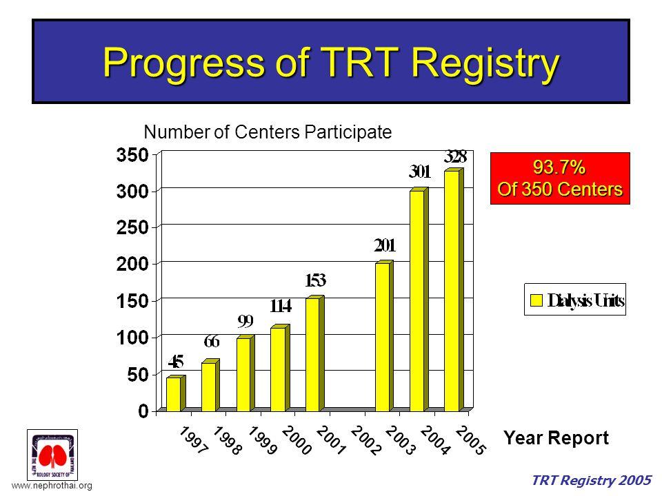 www.nephrothai.org TRT Registry 2005 Progress of TRT Registry Year Report Number of Centers Participate 93.7% Of 350 Centers