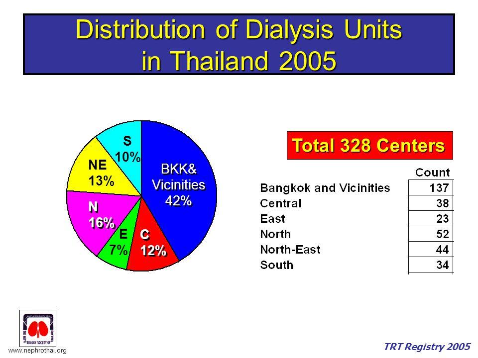 www.nephrothai.org TRT Registry 2005 Distribution of Dialysis Units in Thailand 2005 BKK& Vicinities 42% BKK& Vicinities 42% C 12% C 12% E 7% N 16% N 16% NE 13% S 10% Total 328 Centers