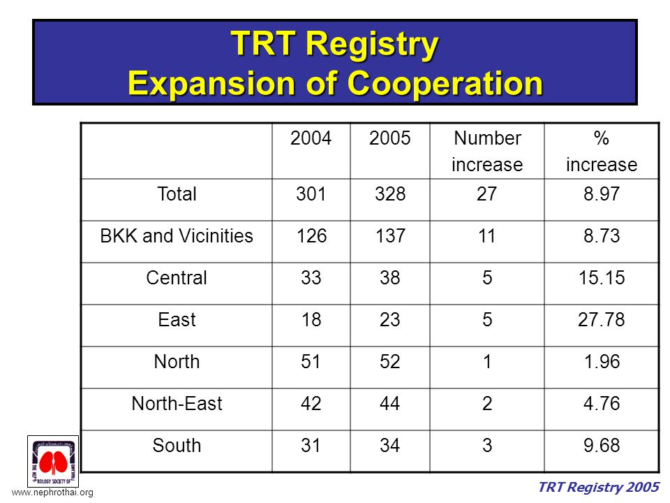 www.nephrothai.org TRT Registry 2005 TRT Registry Expansion of Cooperation 20042005Number increase % increase Total301328278.97 BKK and Vicinities126137118.73 Central3338515.15 East1823527.78 North515211.96 North-East424424.76 South313439.68