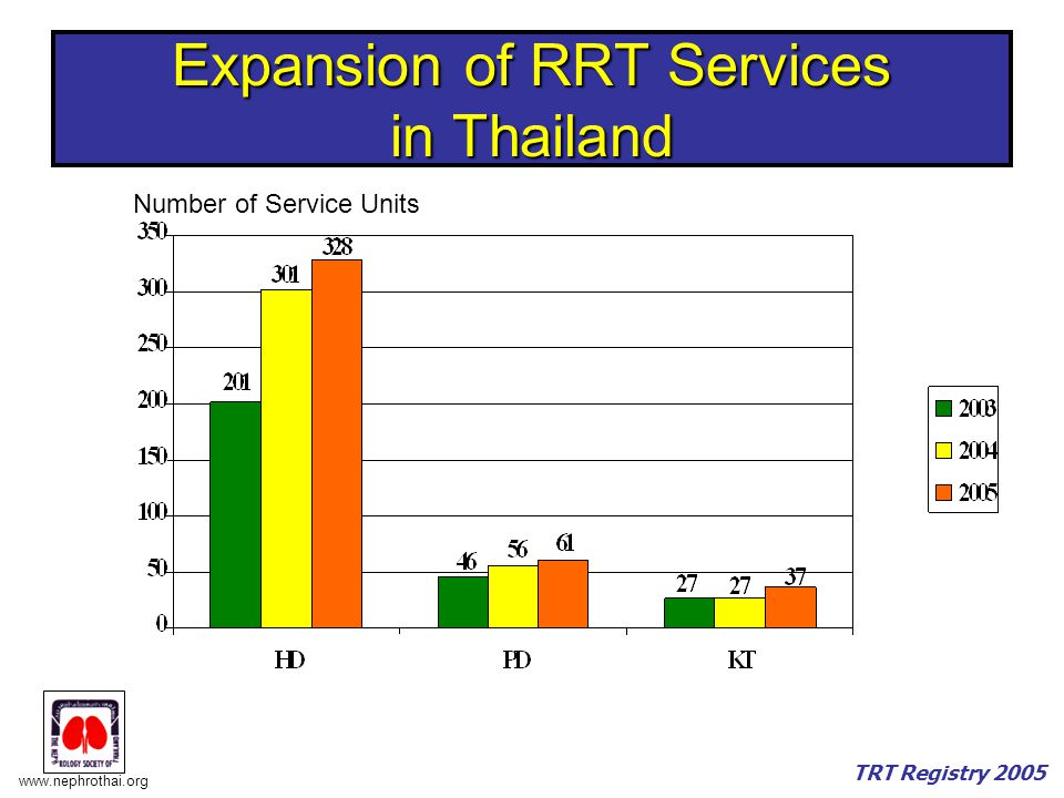 www.nephrothai.org TRT Registry 2005 Point Prevalence (Dec 31, 2004) Number Reported Reported Center/totalEstimation per M pop Alived HD11316314/35012614 200.22 Alived CAPD 739 51/ 61 739 11.73 Total Dialysis12055314/35013353 211.95 Total KT 1542 37 1542 24.48 Total RRT13597314/35014895 236.43 Population of Thailand = 62,963,581 (December 2004)