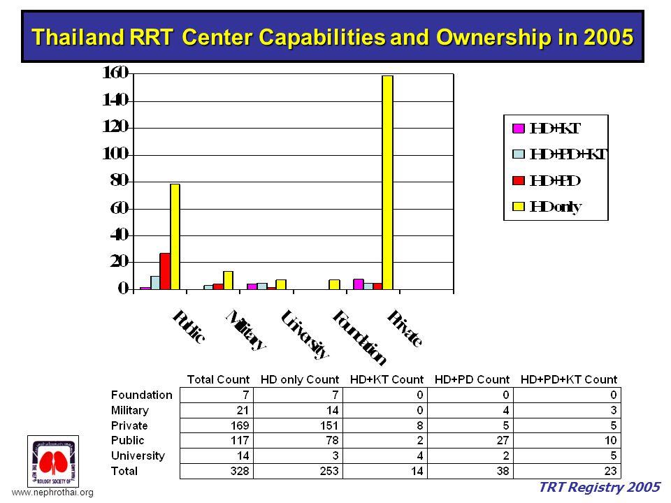 www.nephrothai.org TRT Registry 2005 Thailand RRT Center Capabilities and Ownership in 2005