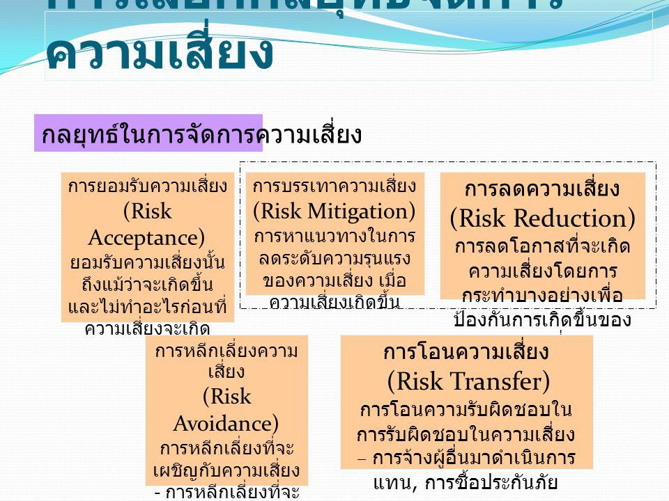 การเลือกกลยุทธ์จัดการ ความเสี่ยง กลยุทธ์ในการจัดการความเสี่ยง การหลีกเลี่ยงความ เสี่ยง (Risk Avoidance) การหลีกเลี่ยงที่จะ เผชิญกับความเสี่ยง - การหลี