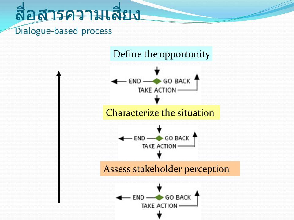 ขั้นตอนการกระบวนการดำเนินงาน สื่อสารความเสี่ยง Dialogue-based process Define the opportunity Characterize the situation Assess stakeholder perception