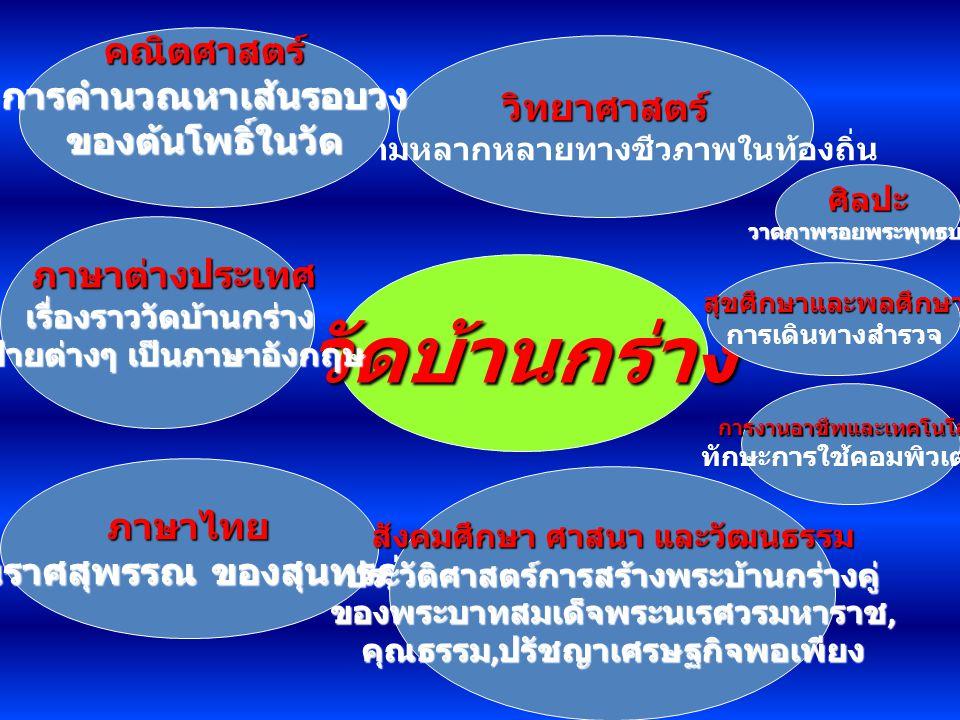 วัดบ้านกร่าง วิทยาศาสตร์ ความหลากหลายทางชีวภาพในท้องถิ่น คณิตศาสตร์การคำนวณหาเส้นรอบวงของต้นโพธิ์ในวัด ภาษาไทย นิราศสุพรรณ ของสุนทรภู่ สังคมศึกษา ศาสน