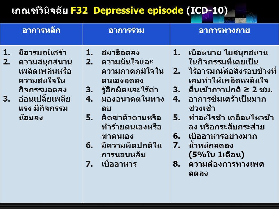 เกณฑ์วินิจฉัย F32 Depressive episode (ICD-10) อาการหลักอาการร่วมอาการทางกาย 1.มีอารมณ์เศร้า 2.ความสนุกสนาน เพลิดเพลินหรือ ความสนใจใน กิจกรรมลดลง 3.อ่อ