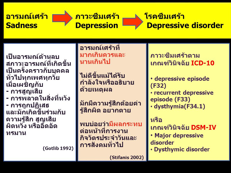 อารมณ์เศร้าภาวะซึมเศร้าโรคซึมเศร้า SadnessDepression Depressive disorder เป็นอารมณ์ด้านลบ สภาวะอารมณ์ที่เกิดขึ้น เป็นครั้งคราวกับบุคคล ทั่วไปทุกเพศทุก