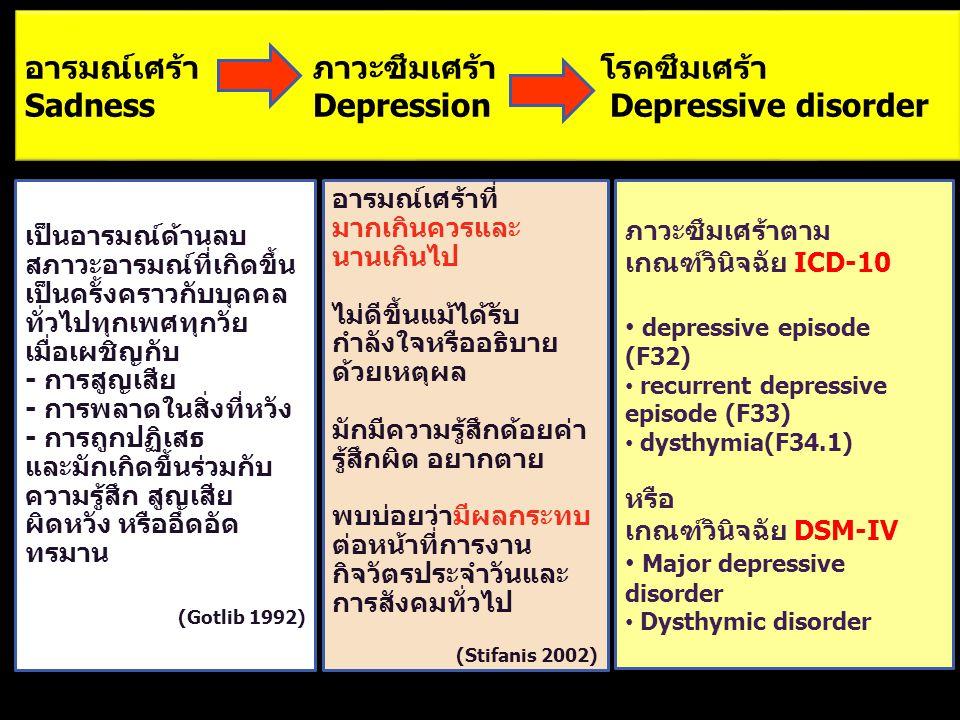 Continuum of Depression Depressive symptom Depressive disorders Sadness mild moderateseverepsychotic
