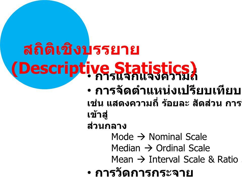 การแจกแจงความถี่ การจัดตำแหน่งเปรียบเทียบ เช่น แสดงความถี่ ร้อยละ สัดส่วน การวัดแนวโน้ม เข้าสู่ ส่วนกลาง Mode  Nominal Scale Median  Ordinal Scale Mean  Interval Scale & Ratio Scale การวัดการกระจาย สถิติเชิงบรรยาย (Descriptive Statistics)