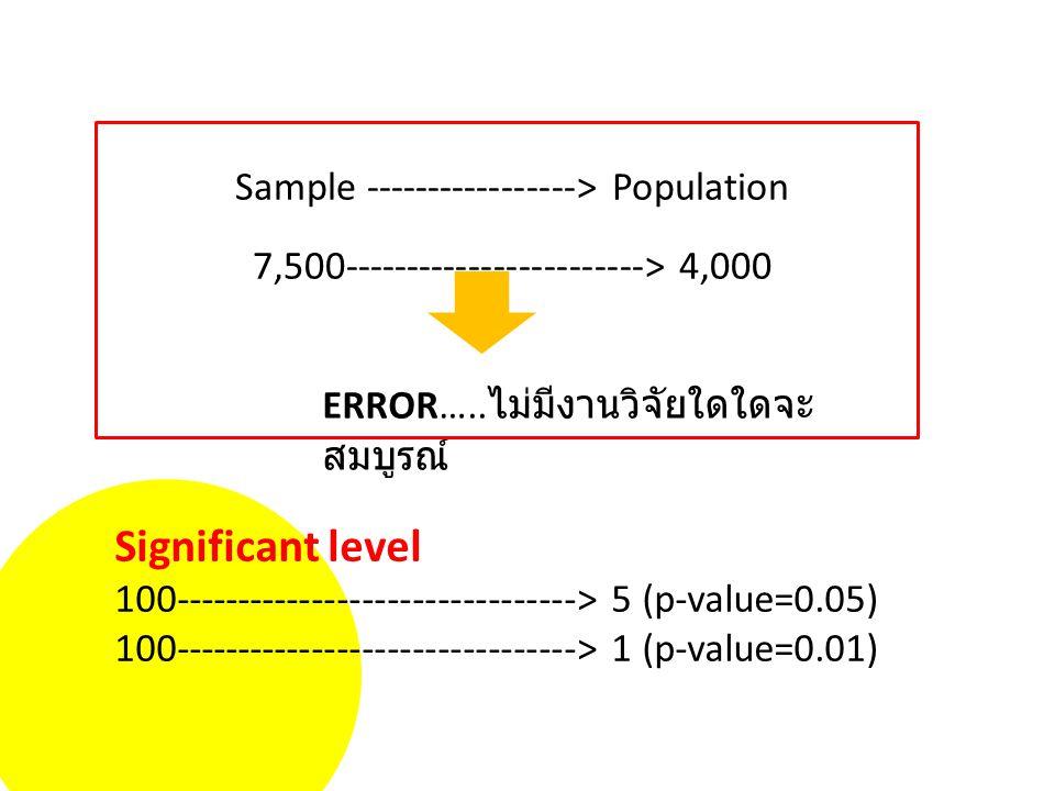 Sample -----------------> Population 7,500------------------------> 4,000 ERROR…..