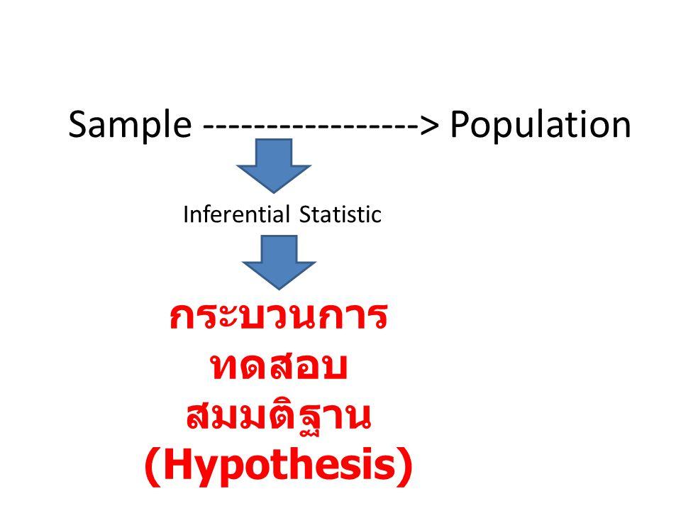Sample -----------------> Population Inferential Statistic กระบวนการ ทดสอบ สมมติฐาน (Hypothesis)