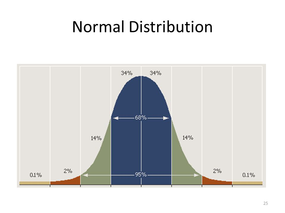 25 Normal Distribution